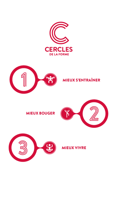 schema-cercles-de-la-forme
